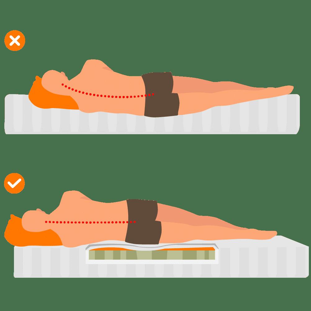 Ergonomische Matratze
